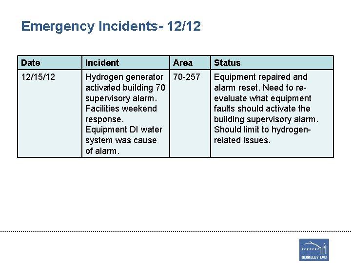 Emergency Incidents- 12/12 Date Incident Area 12/15/12 Hydrogen generator 70 -257 activated building 70