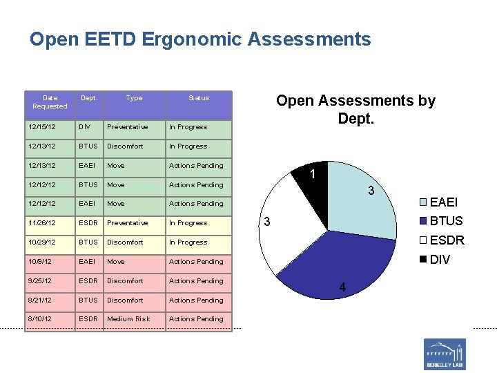 Open EETD Ergonomic Assessments Date Requested Dept. Type Open Assessments by Dept. Status 12/15/12