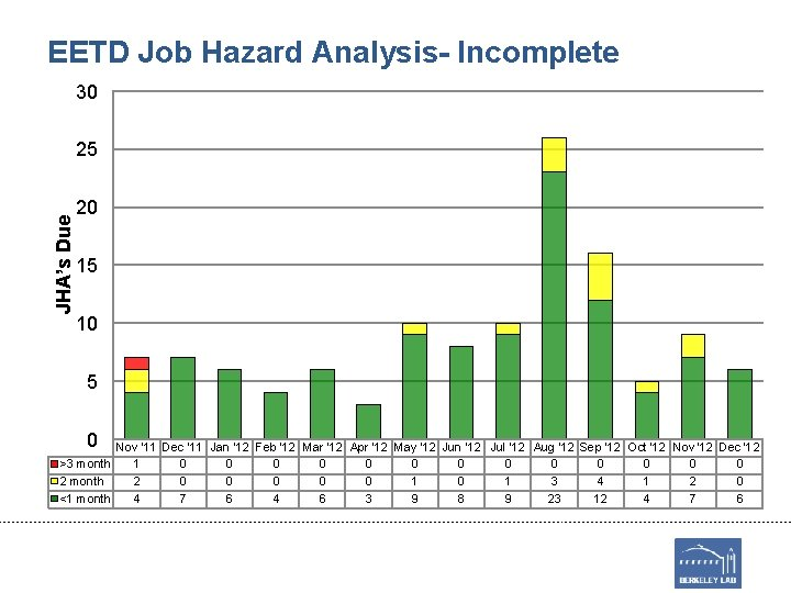 EETD Job Hazard Analysis- Incomplete 30 JHA's Due 25 20 15 10 5 0