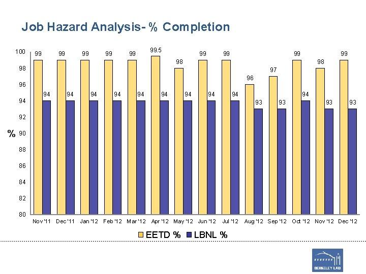 Job Hazard Analysis- % Completion 100 99 99 99. 5 99 99 98 98