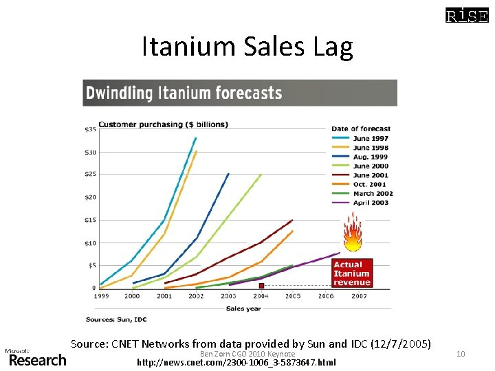 Itanium Sales Lag Source: CNET Networks from data provided by Sun and IDC (12/7/2005)