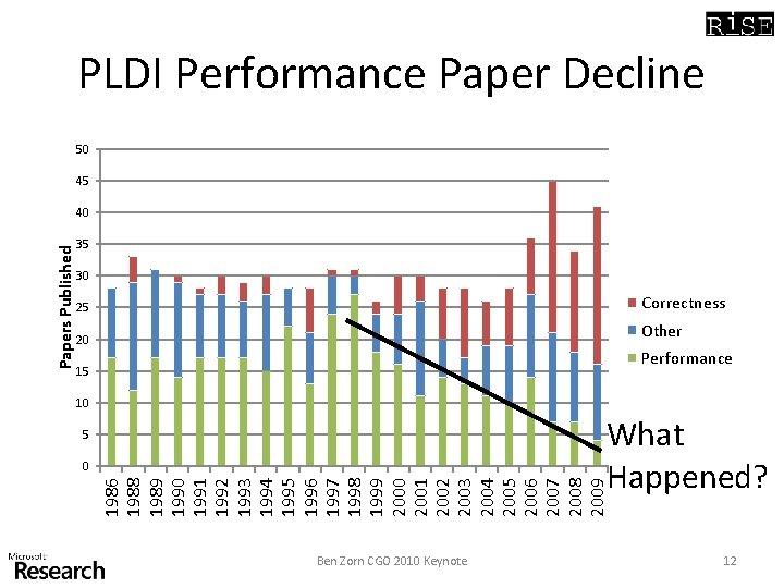 PLDI Performance Paper Decline 50 45 35 30 25 Correctness 20 Other Performance 15