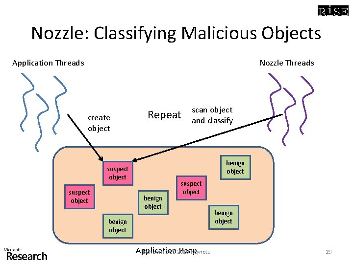 Nozzle: Classifying Malicious Objects Application Threads Nozzle Threads create object Repeat benign object suspect