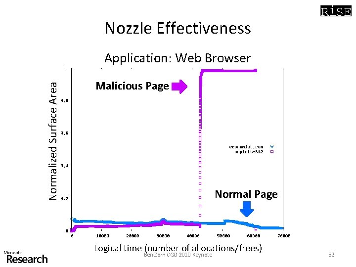 Nozzle Effectiveness Normalized Surface Area Application: Web Browser Malicious Page Normal Page Logical time