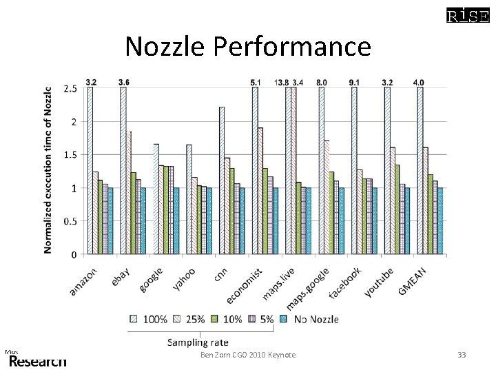 Nozzle Performance Ben Zorn CGO 2010 Keynote 33