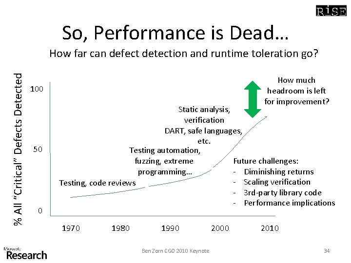 """So, Performance is Dead… % All """"Critical"""" Defects Detected How far can defect detection"""