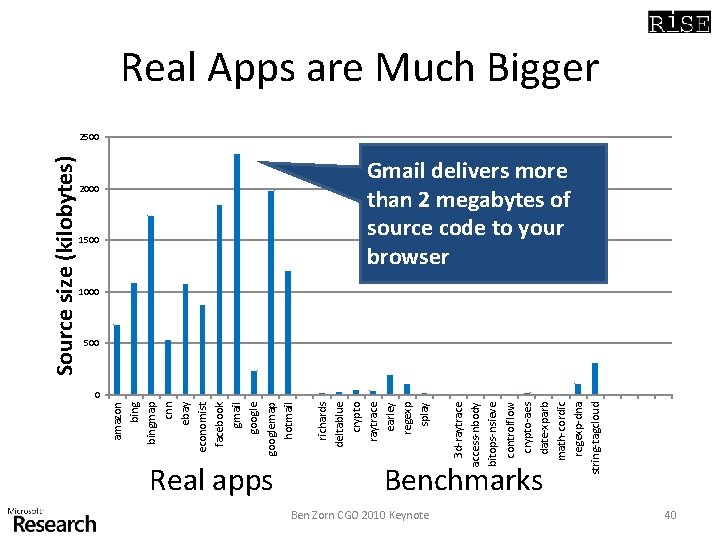 1500 Real apps Benchmarks Ben Zorn CGO 2010 Keynote 3 d-raytrace access-nbody bitops-nsieve controlflow