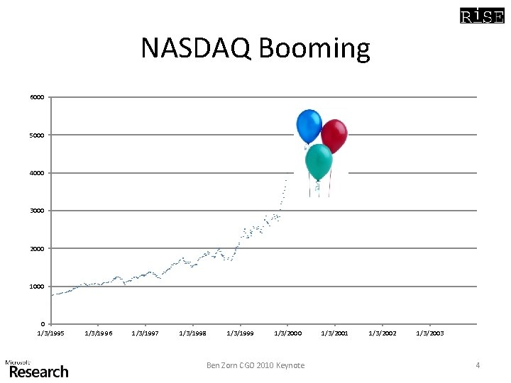 NASDAQ Booming 6000 5000 4000 3000 2000 1000 0 1/3/1995 1/3/1996 1/3/1997 1/3/1998 1/3/1999