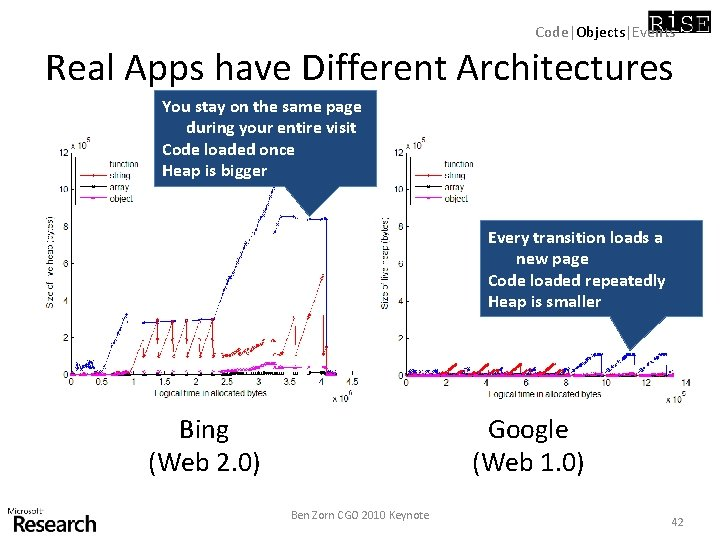 Code|Objects|Events Real Apps have Different Architectures You stay on the same page during your