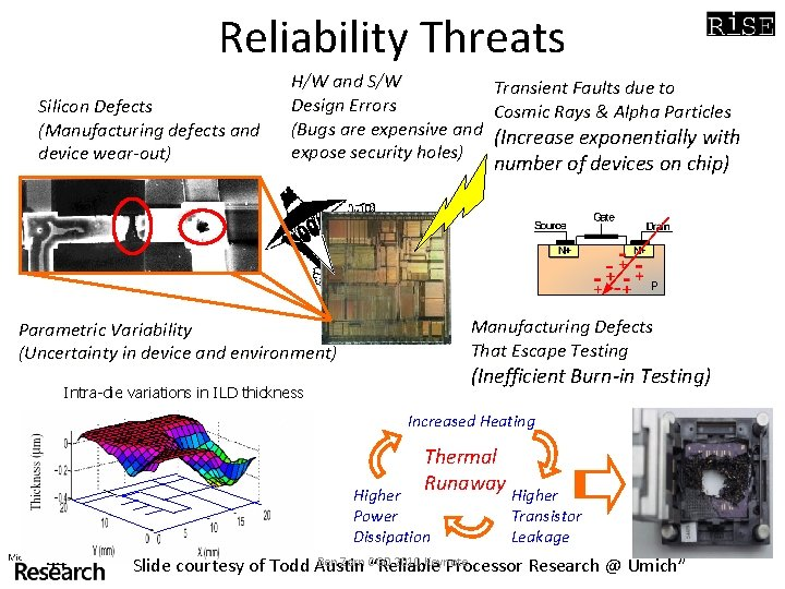 Reliability Threats Silicon Defects (Manufacturing defects and device wear-out) H/W and S/W Design Errors
