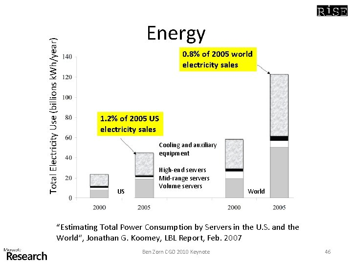 Total Electricity Use (billions k. Wh/year) Energy 0. 8% of 2005 world electricity sales