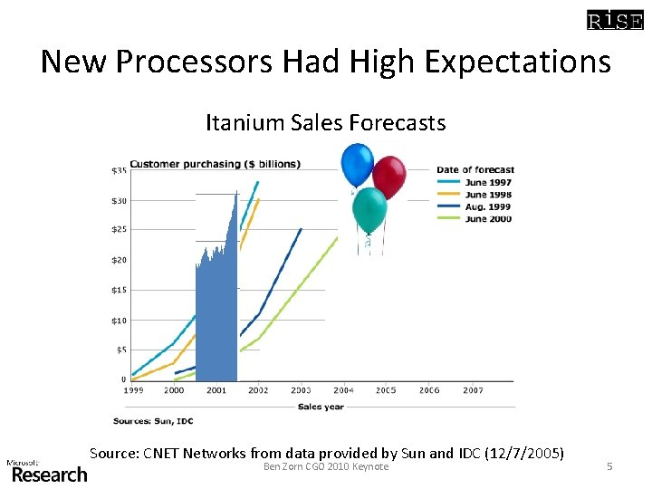 New Processors Had High Expectations Itanium Sales Forecasts Source: CNET Networks from data provided