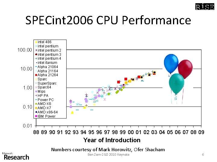 SPECint 2006 CPU Performance 100. 00 1. 00 0. 10 intel 486 intel pentium