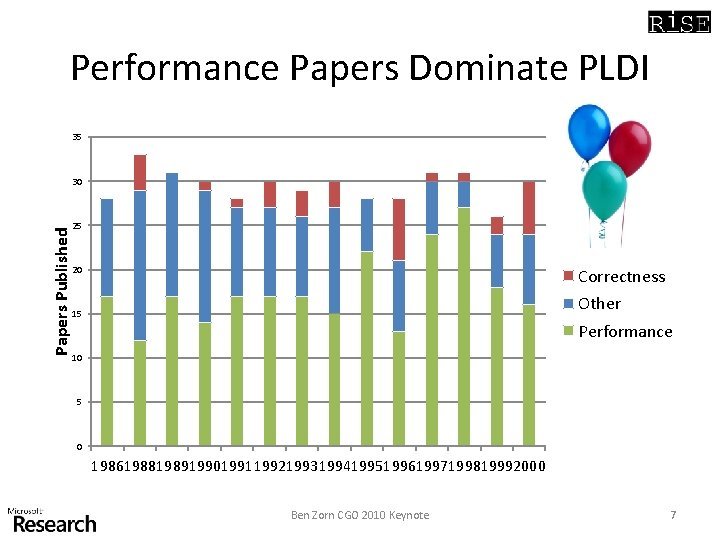 Performance Papers Dominate PLDI 35 Papers Published 30 25 20 Correctness Other 15 Performance