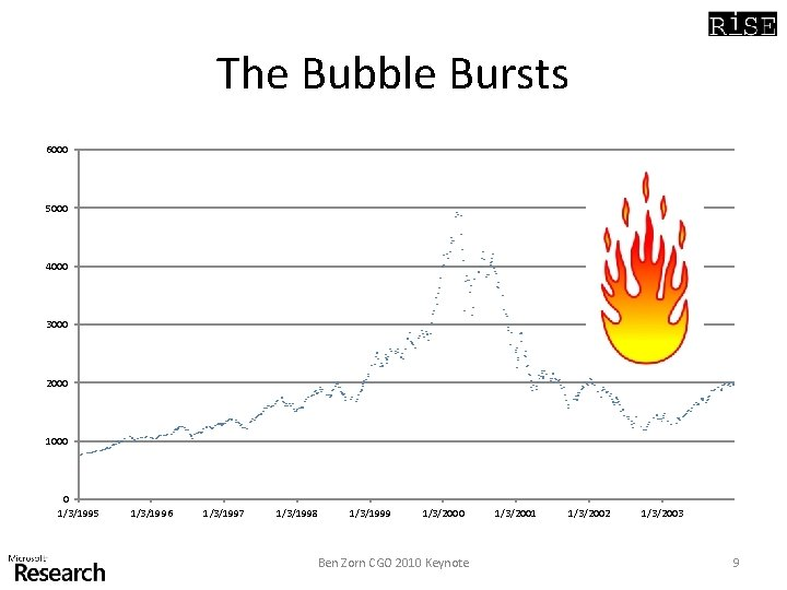 The Bubble Bursts 6000 5000 4000 3000 2000 1000 0 1/3/1995 1/3/1996 1/3/1997 1/3/1998