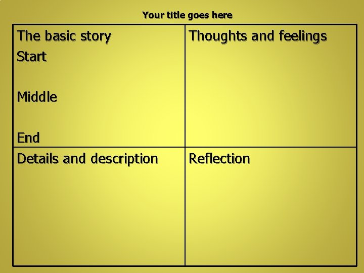 Your title goes here The basic story Start Thoughts and feelings Middle End Details