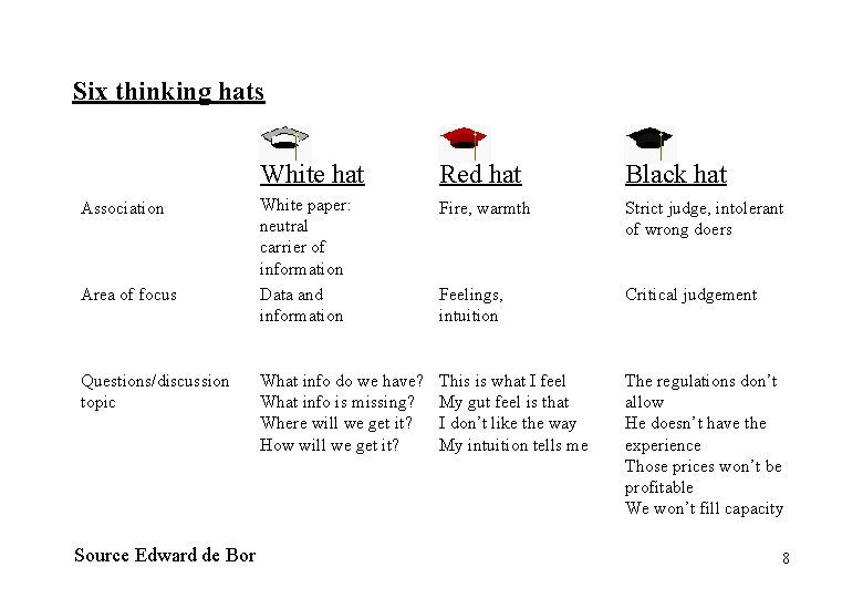 Six thinking hats Association Area of focus Questions/discussion topic Source Edward de Bor White