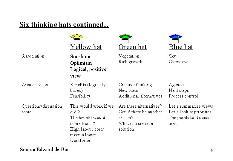 Six thinking hats continued. . . Yellow hat Green hat Blue hat Association Sunshine
