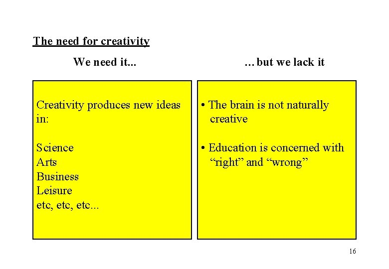 The need for creativity We need it. . . …but we lack it Creativity