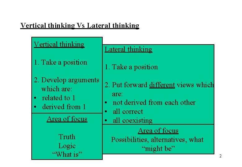 Vertical thinking Vs Lateral thinking Vertical thinking 1. Take a position Lateral thinking 1.