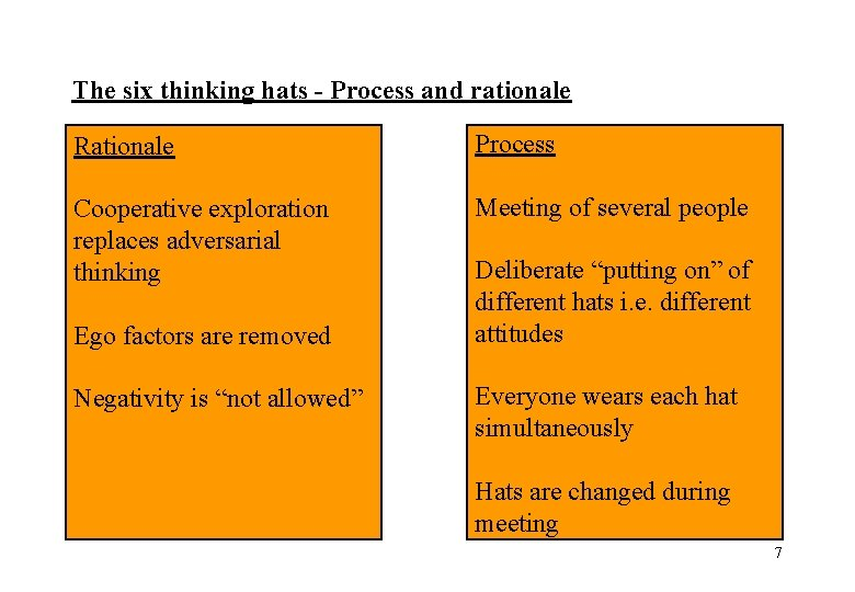 The six thinking hats - Process and rationale Rationale Process Cooperative exploration replaces adversarial