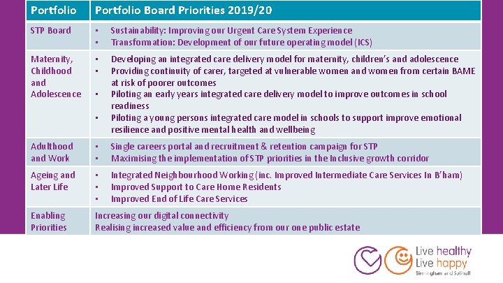 Portfolio Board Priorities 2019/20 STP Board • • Sustainability: Improving our Urgent Care System