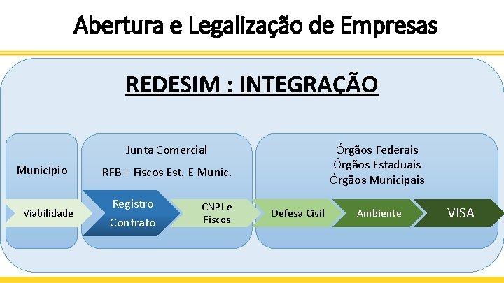 Abertura e Legalização de Empresas REDESIM : INTEGRAÇÃO Junta Comercial Município Viabilidade Órgãos Federais