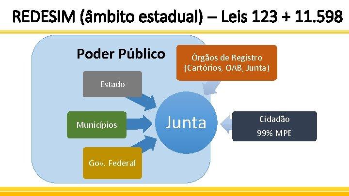 REDESIM (âmbito estadual) – Leis 123 + 11. 598 Poder Público Órgãos de Registro