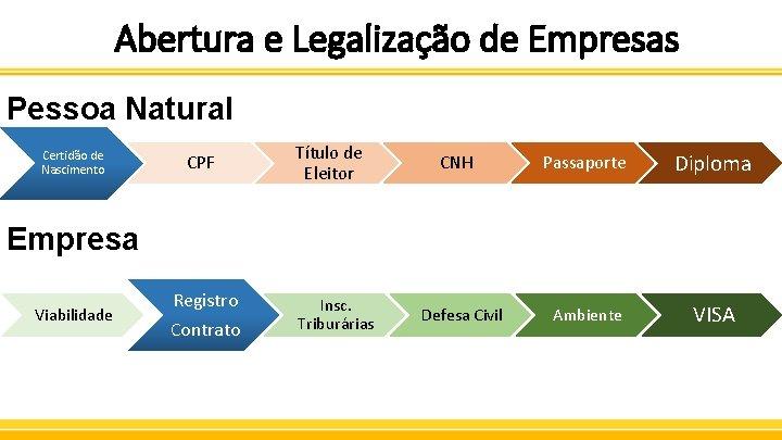 Abertura e Legalização de Empresas Pessoa Natural Certidão de Nascimento CPF Título de Eleitor