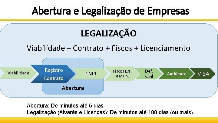 Abertura e Legalização de Empresas LEGALIZAÇÃO Viabilidade + Contrato + Fiscos + Licenciamento Viabilidade