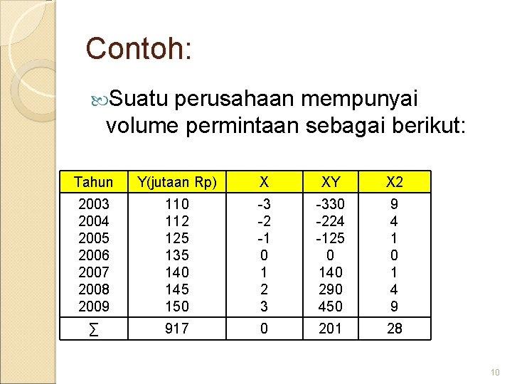 Contoh: Suatu perusahaan mempunyai volume permintaan sebagai berikut: Tahun Y(jutaan Rp) X XY X