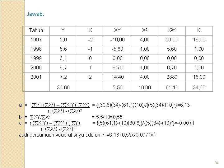 Jawab: Tahun Y X XY X 2 Y X 4 1997 5, 0 -2