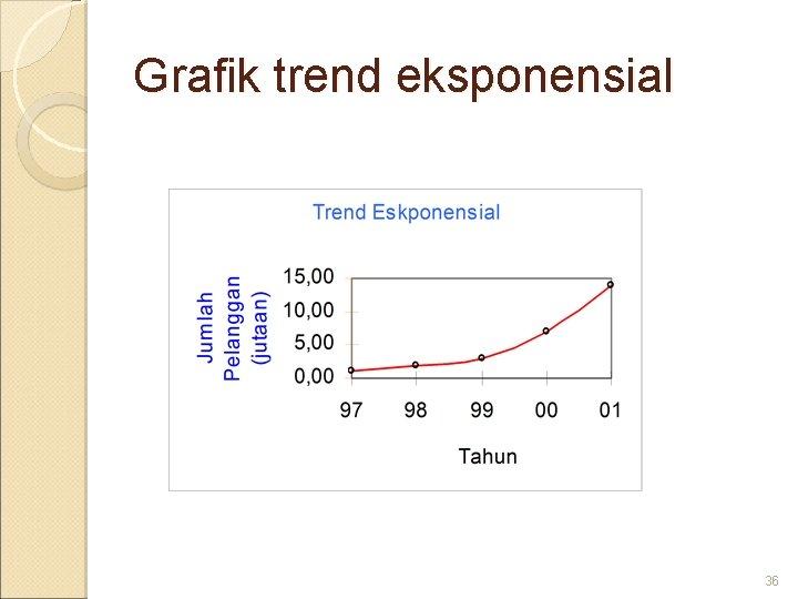 Grafik trend eksponensial 36