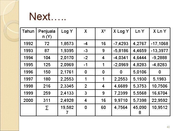 Next…. . Tahun Penjuala n (Y) Log Y X X² X Log Y Ln