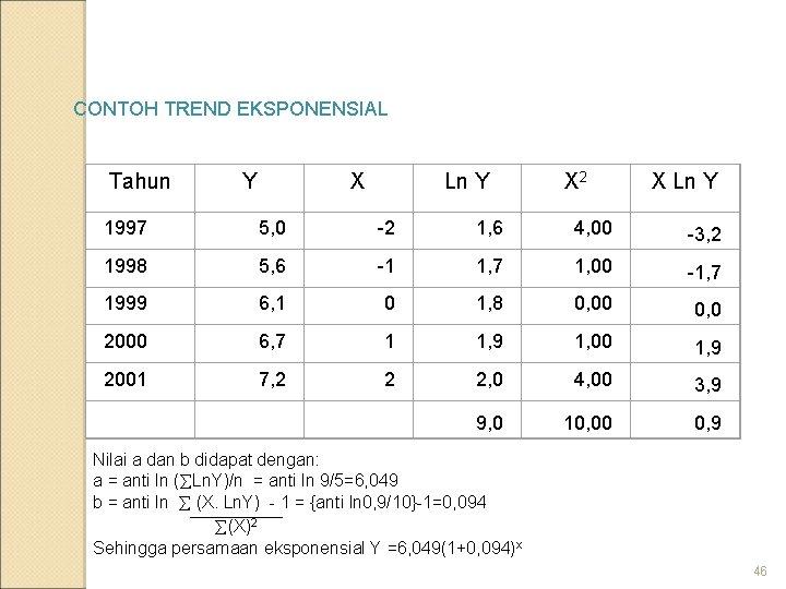 CONTOH TREND EKSPONENSIAL Tahun Y X Ln Y X 2 X Ln Y 1997