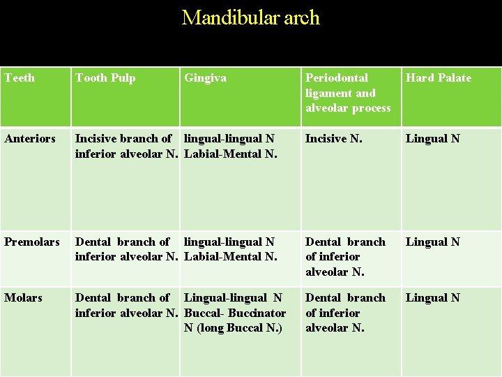 Mandibular arch Teeth Tooth Pulp Anteriors Gingiva Periodontal ligament and alveolar process Hard Palate