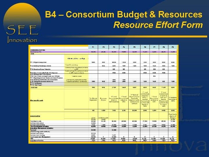B 4 – Consortium Budget & Resources Resource Effort Form P 1 Kick-off and
