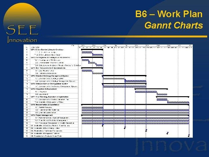 B 6 – Work Plan Gannt Charts