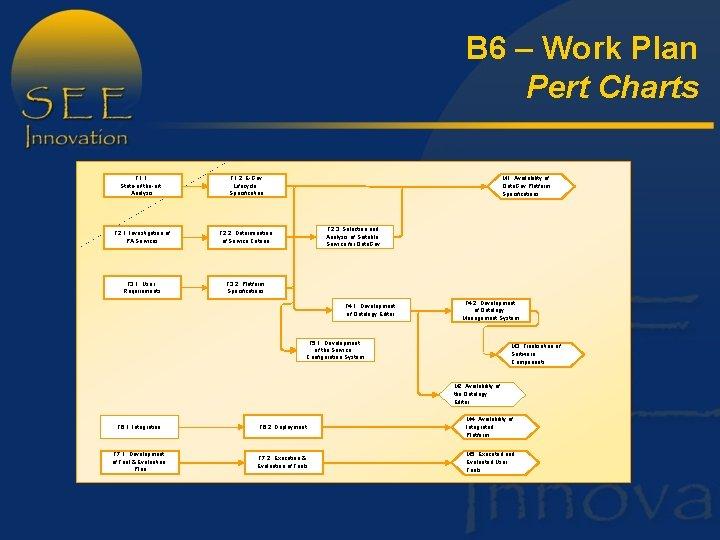 B 6 – Work Plan Pert Charts T 1. 1: State-of-the-art Analysis T 1.