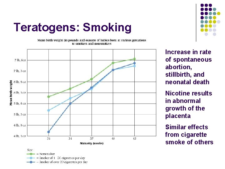 Teratogens: Smoking Increase in rate of spontaneous abortion, stillbirth, and neonatal death Nicotine results