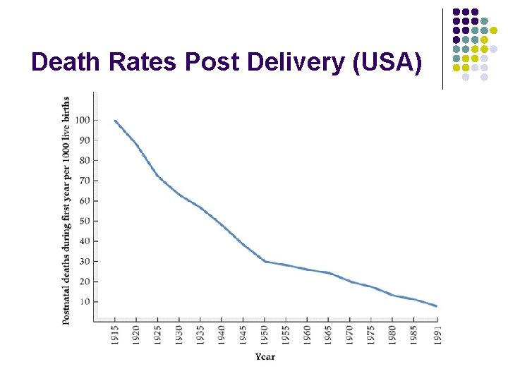 Death Rates Post Delivery (USA)