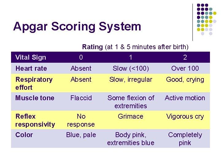 Apgar Scoring System Rating (at 1 & 5 minutes after birth) Vital Sign 0
