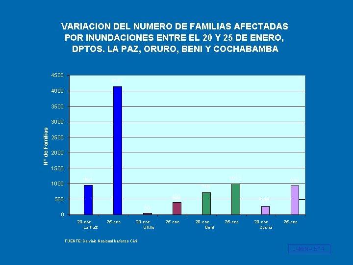 VARIACION DEL NUMERO DE FAMILIAS AFECTADAS POR INUNDACIONES ENTRE EL 20 Y 25 DE