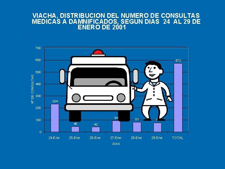 VIACHA, DISTRIBUCION DEL NUMERO DE CONSULTAS MEDICAS A DAMNIFICADOS, SEGUN DIAS 24 AL 29