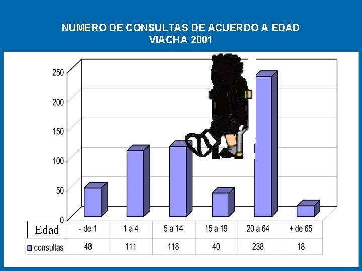 NUMERO DE CONSULTAS DE ACUERDO A EDAD VIACHA 2001 Edad