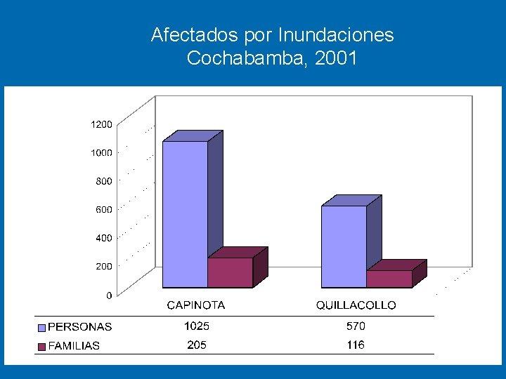 Afectados por Inundaciones Cochabamba, 2001