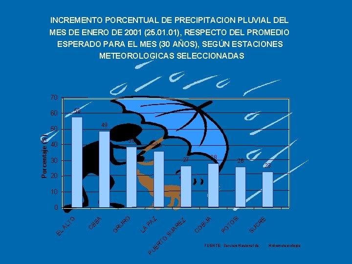 INCREMENTO PORCENTUAL DE PRECIPITACION PLUVIAL DEL MES DE ENERO DE 2001 (25. 01), RESPECTO