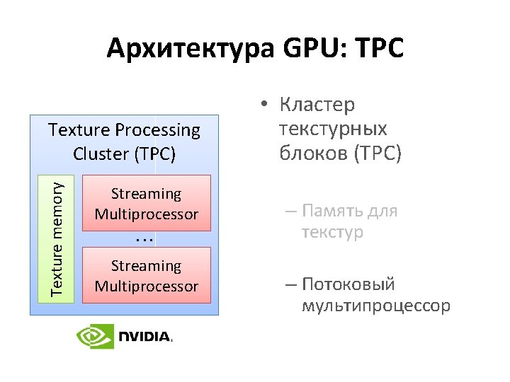 Архитектура GPU: TPC Texture memory Texture Processing Cluster (TPC) Streaming Multiprocessor. . . Streaming