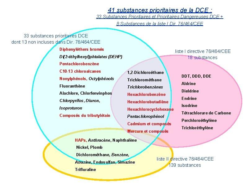 41 substances prioritaires de la DCE : 33 Substances Prioritaires et Prioritaires Dangereuses DCE