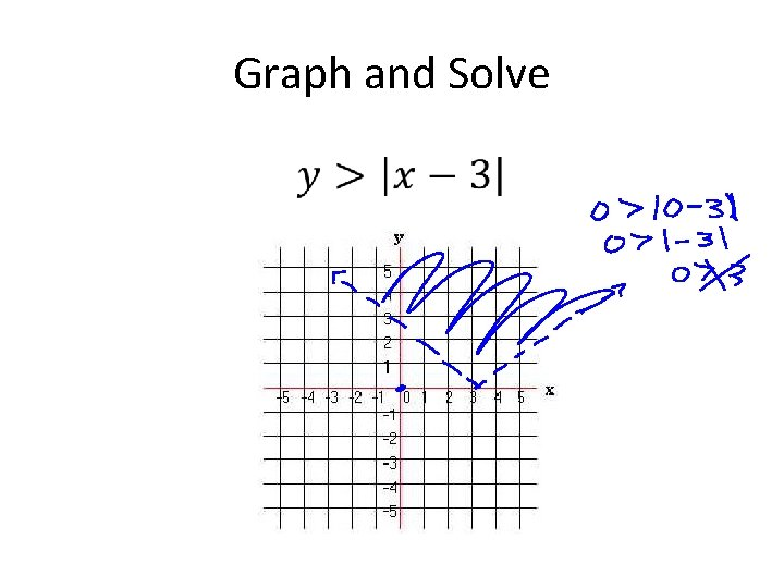 Graph and Solve